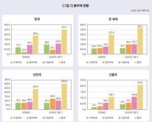 한국의 가계부 채가 GDP의 100 %에 가까워지고 부채 잔치에 타박상